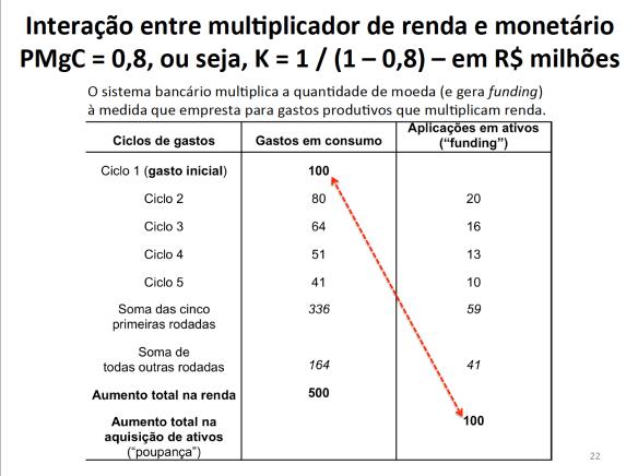 Interação entre multiplicadores de renda e moeda
