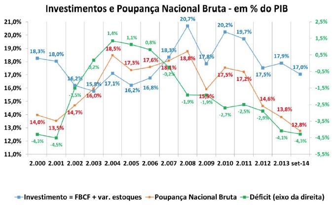 Investimentos e Poupança Nacional Bruta 2000-set 2014