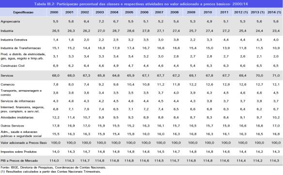 Participações percentuais das atividades 2000-2014