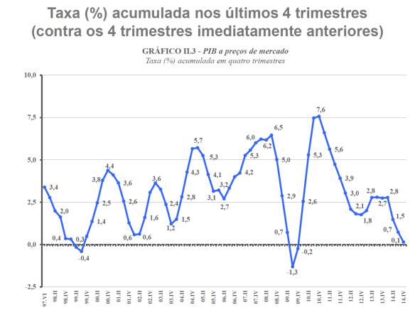 Taxa de Crescimento Anualizado do PIB 1997-2014