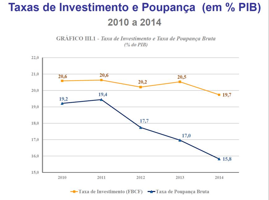 Taxas de Investimento e de Poupança 2010-2014