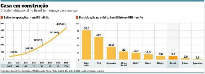 Crédito Imobiliário X PIB