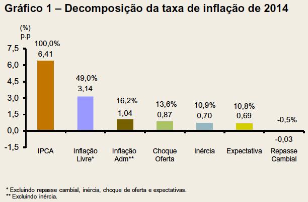 Decompoisção da taxa de inflação de 2014