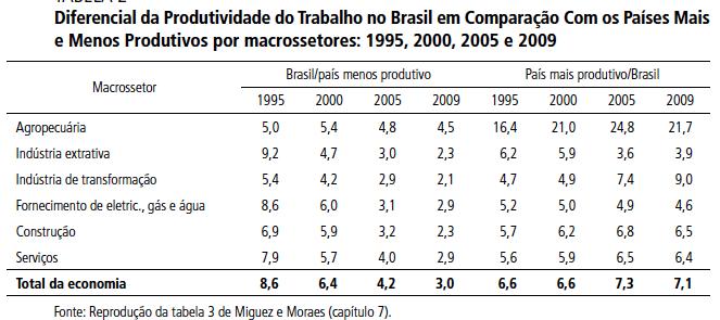 Diferencial da produtividade do trabalho Brasil X Outros - vários anos