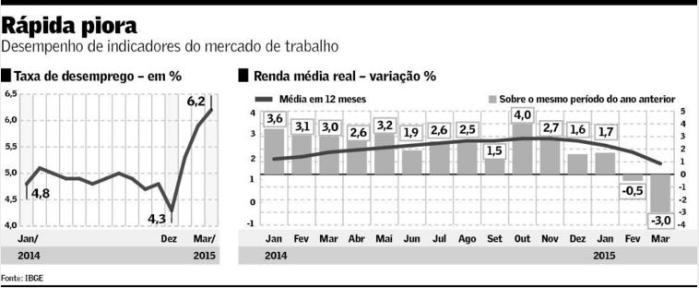 Mercado de Trabalho 2014-15