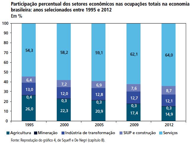 Participação dos setores nas ocupações - 1995 e 2012