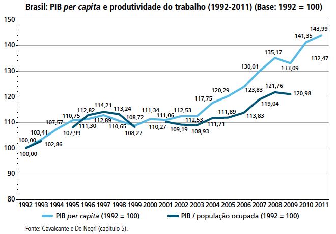 PIB per capita e produtividade do trabalho 1992-2011