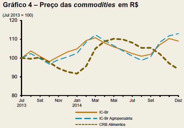 Preços da commodities em reais