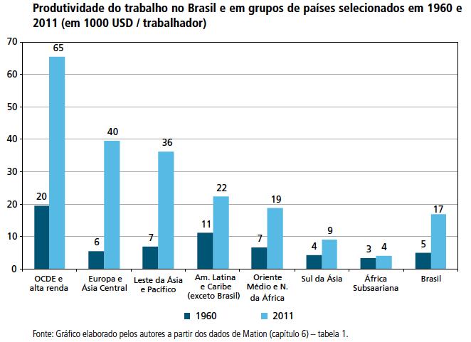 Produtividade do trabalho comparada internacionalmente - 1960 e 2011