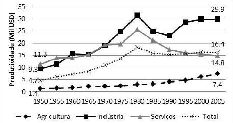 Produtividade por Setor 1950-2005