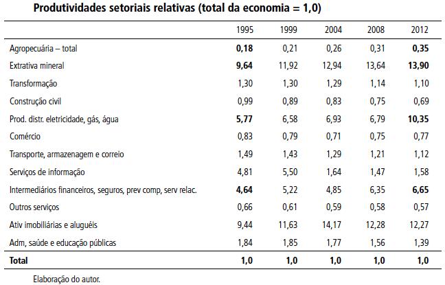 Produtividades setoriais relativas