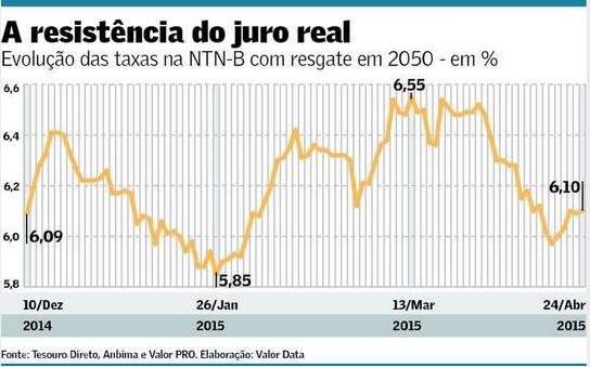 Resistência do juro real em NTN-B