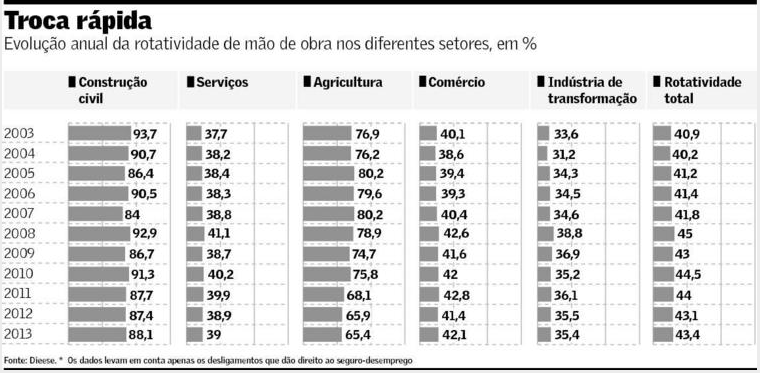 Rotatividade da mão-de-obra por setor
