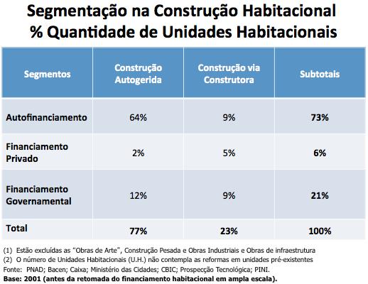 Segmentação da Construção Habitacional - 2001