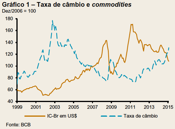 Taxa de câmbio e commodities