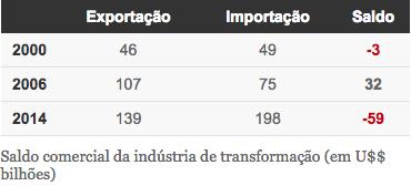Balanço Comercial 2000-2006-2014