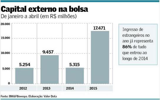 Capital Externo na Bolsa de Valores