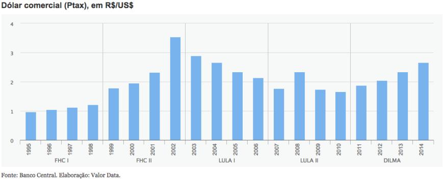 Dólar Comercial 1995-2014