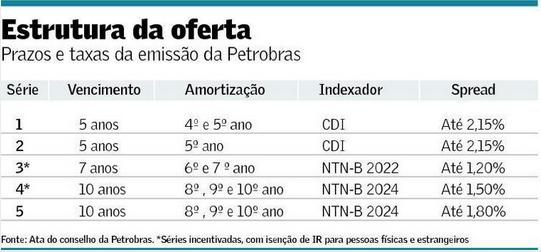 Debênture da Petrobras