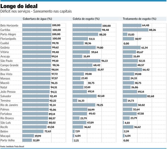 Déficit de Saneamento nas capitais