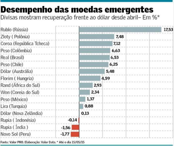 Desempenho das Moedas Emergentes até 15.05.15