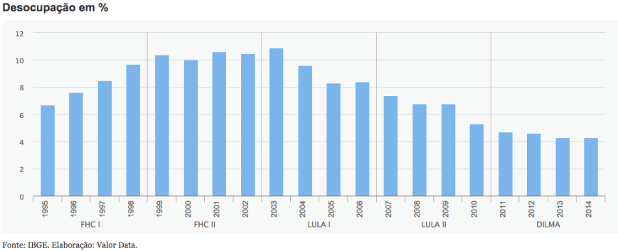 Desocupação 1995-2014