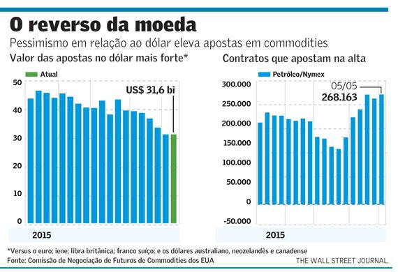 Dólar X Commodities