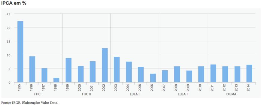 IPCA 1995-2014