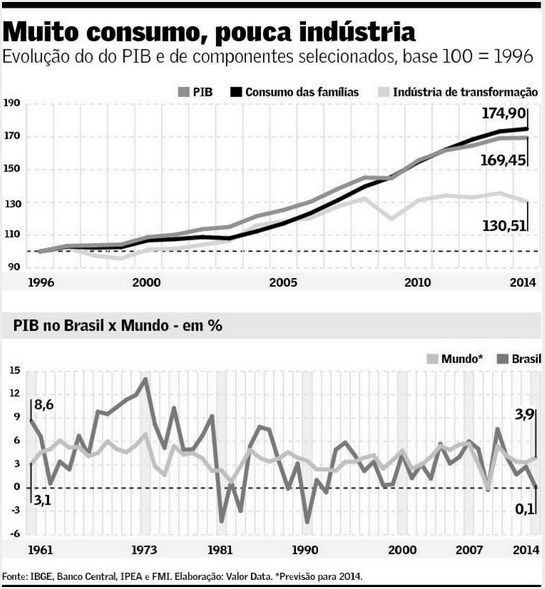 Muito Consumo Pouca Indústria