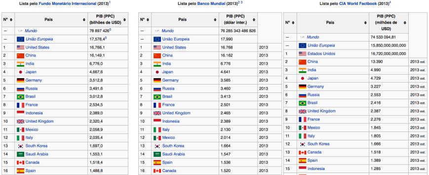 Países por PIB PPC 2013