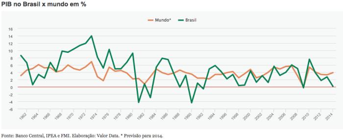 PIB Brasil X Mundo 1962-2014