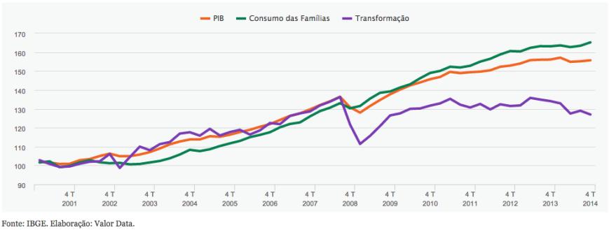 PIB X Consumo X Indústria de Transformação