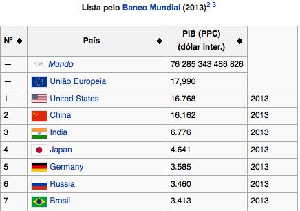 Ranking PIB PPC WB 2013