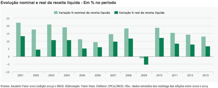 Receita Líquida 2001-2013