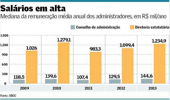 Remuneração de CD e CA 2009-2013