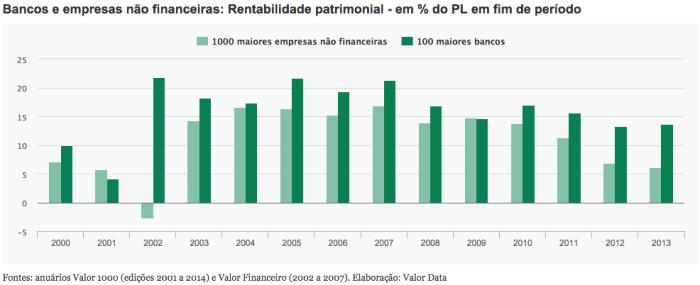 Rentabilidade Patrimonial 2000-2013