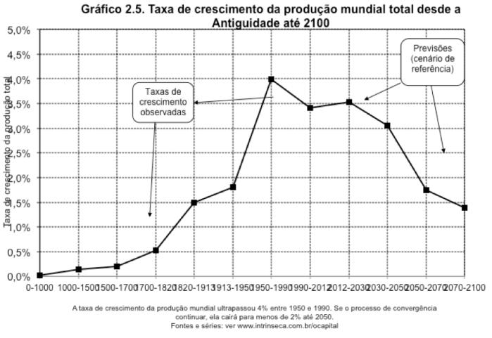 Taxa de Crescimento da Produção Mundial 0-2100