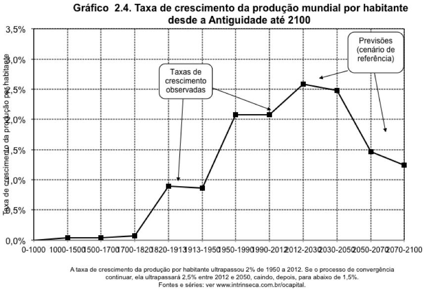 Taxa de Crescimento da Renda Per Capita 0-2100