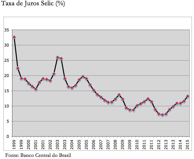 Taxa de Juros Selic (%)