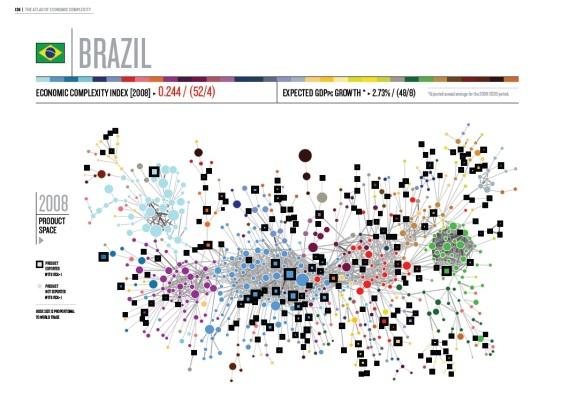 Brazil - Economica Complexity Index