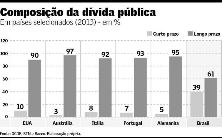 Composição da dívida pública
