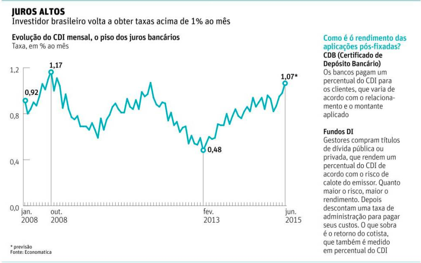 Evolução do CDI mensal jan2008-jun2015