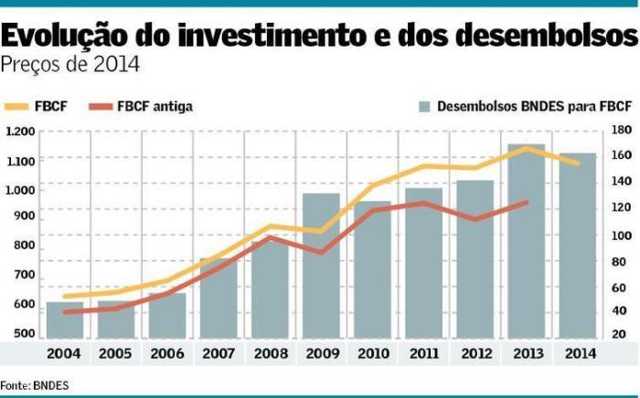 Evolução do Investimento e dos Desembolsos do BNDES