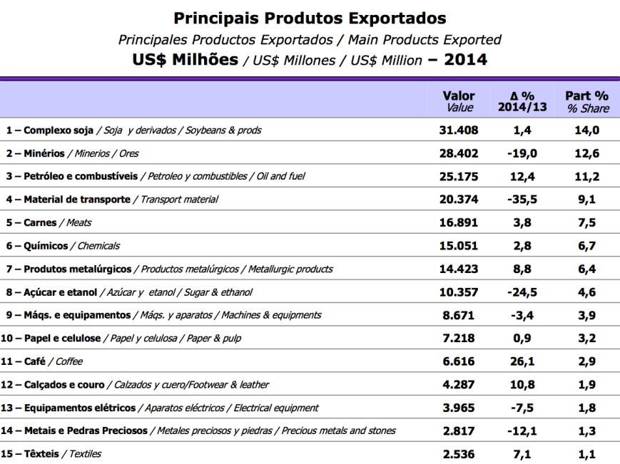 Principais Produtos Exportados 2014