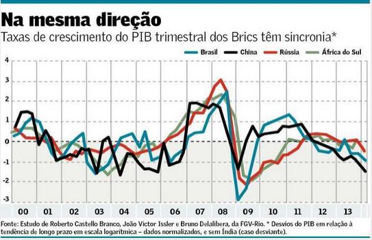 Sincronia de Ciclos dos BRICS