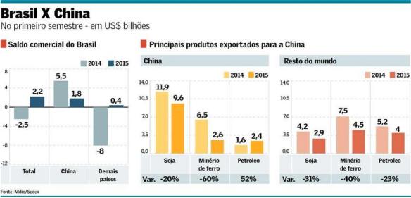 Balanço Comercial com China 2014-15