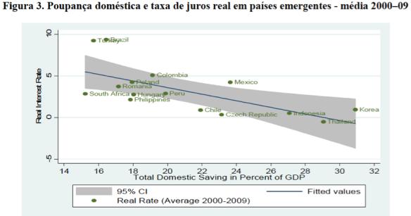 Comparação entre poupanças
