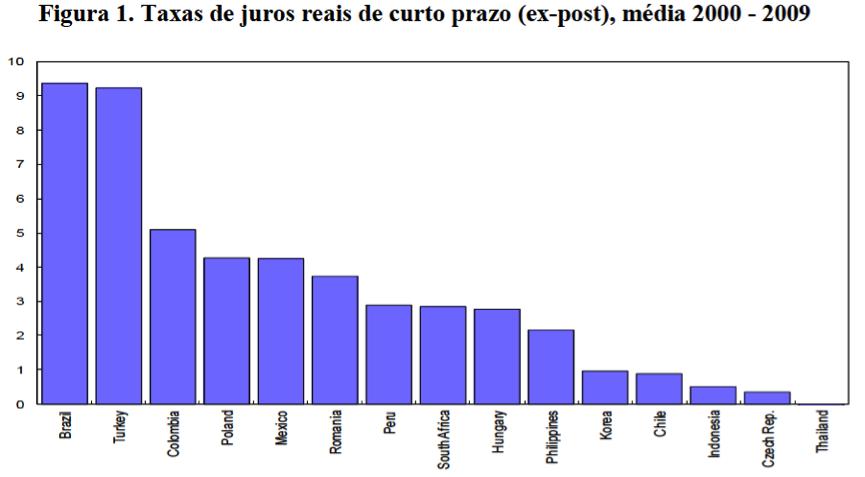 Comparação entre taxas de juros reais