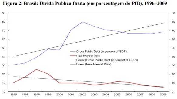 Dívida Pública Bruta 1996-2009