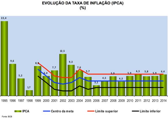 Evolução do IPCA 1995-2014